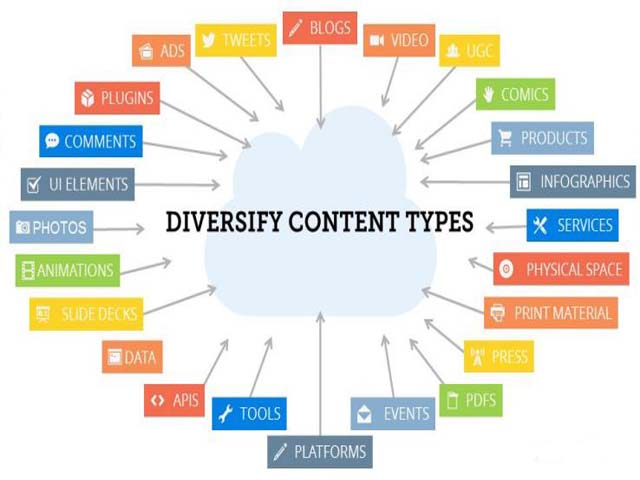 the types of content