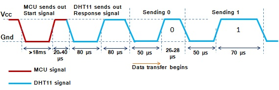 dht11(rht01) sensor timing