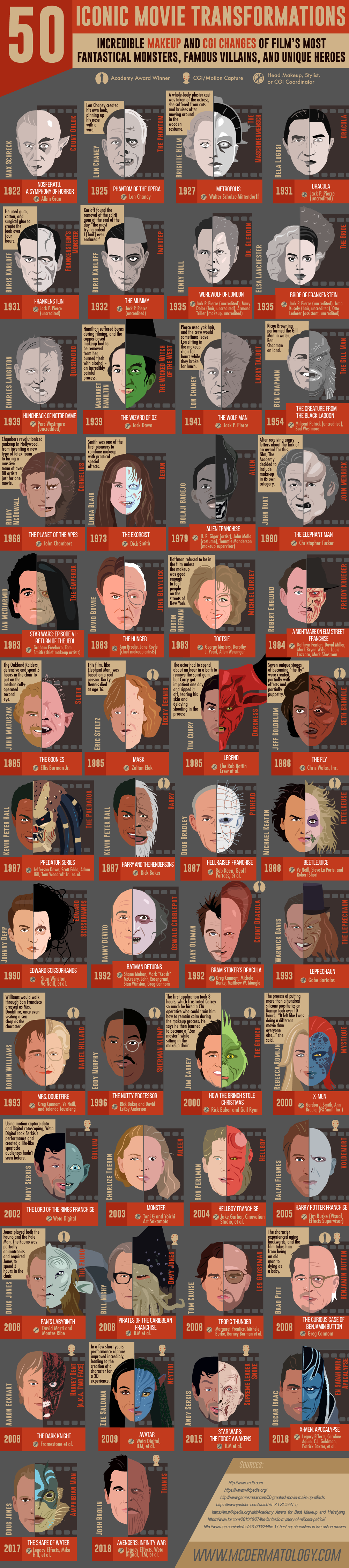 50 Iconic Movie Transformations: Incredible Makeup and CGI in Film #Infographic