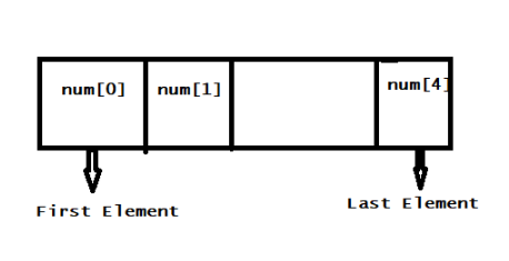 Explain What is Array? What is Array in C Programming Languages in English Full Detail