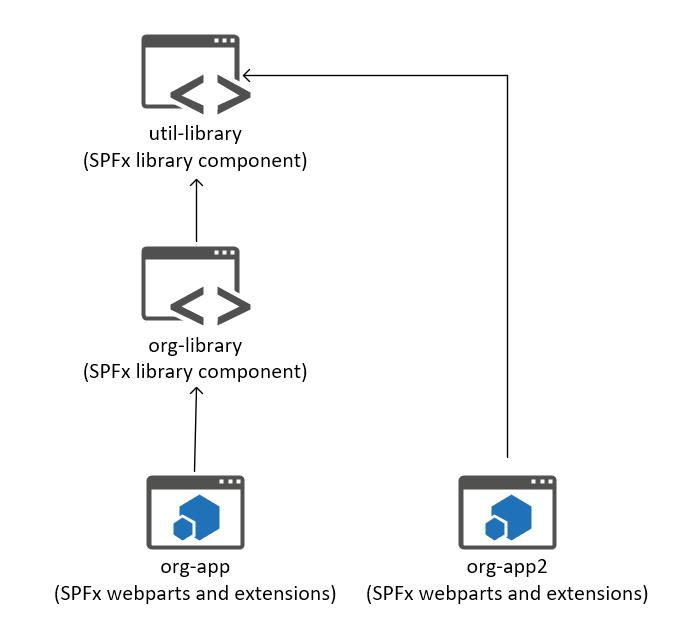 Vardhaman Deshpande: Using Microsoft Rush to manage SPFx