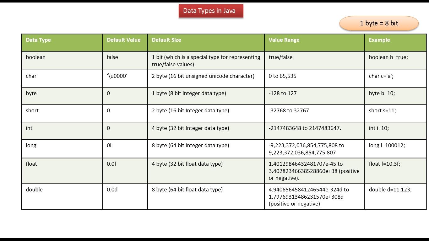 Java ee java tutorial java data types table java tutorial java data types table baditri Images