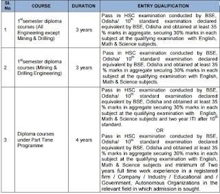 Odisha Diploma Online Application 2017