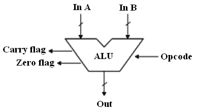 8 bit alu block diagram