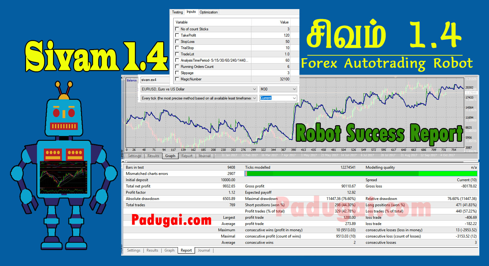 Forex Robot Free Download MT4, Sivam 1.4 Strategy Success Report