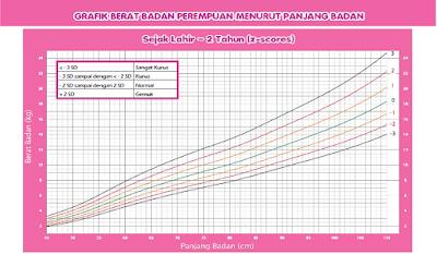 Contoh Dokumen Grafik Berat Badan berbanding Tinggi Badan
