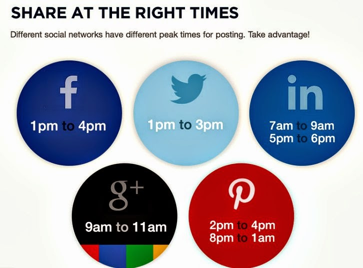 Social Media Active Time Chart