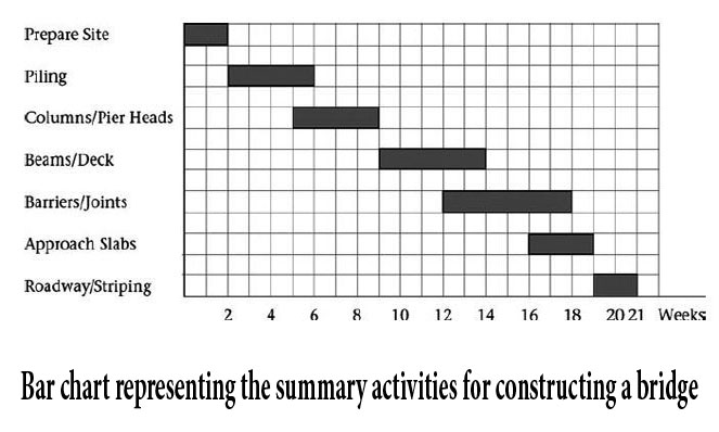Bar (Gantt) chart representing the summary activities for constructing a bridge