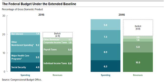 FOMC hampir pasti kesudahannya tetapi US Budget 2018 mungkin mengecewakan Pasaran pada minggu depan
