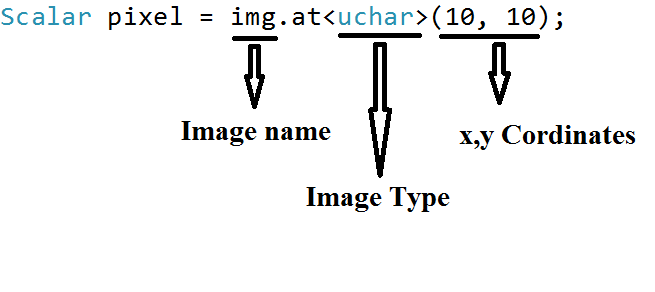 Tutorial 6 - Assessing the pixel values of an image OpenCv C++