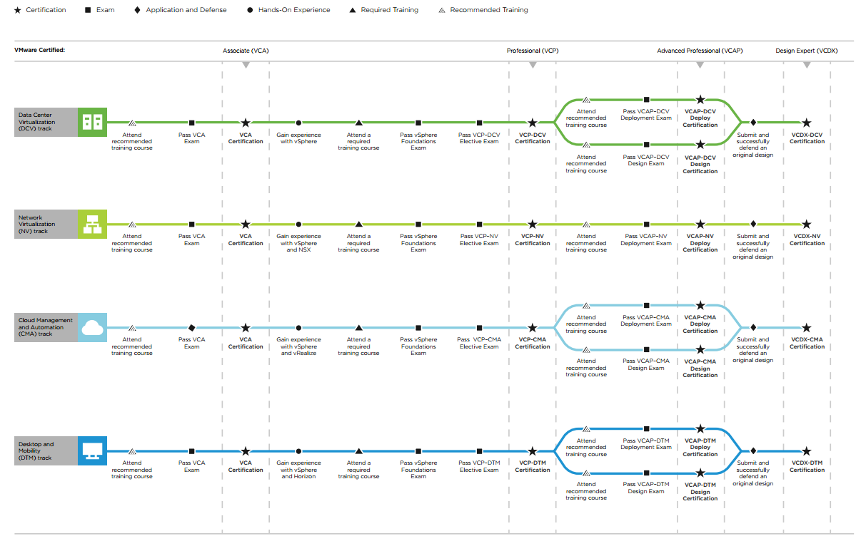 Virtualization The Future Vmware Certification Tracks Defined