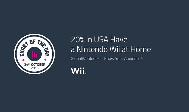 20% in USA Have a Nintendo Wii at Home