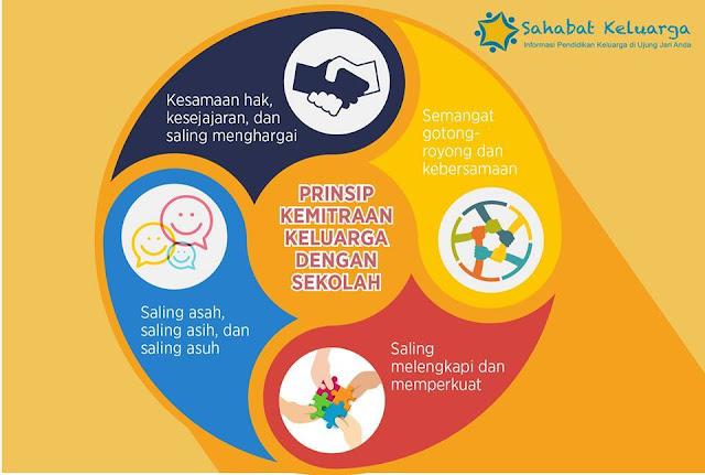 Manfaat Keterlibatan Orang Tua dalam Pendidikan Anak