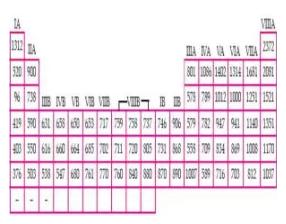 Tabel Energi Ionisasi Pertama Unsur-Unsur dalam Tabel Periodik Unsur (Kj/mol)
