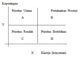 Contoh membuat metodologi penelitian diagram kartesius memiliki empat kuadran yaitu kuadran pertama mengenai prioritas utama kuadran kedua mengenai pertahankan prestasi kuadran ketiga ccuart Images