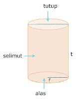 Rumus volume tabung + contoh soal