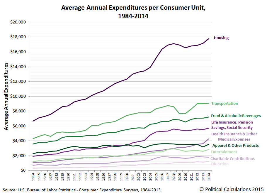 Average Annual Expenditures per Consumer Unit, 1984-2014