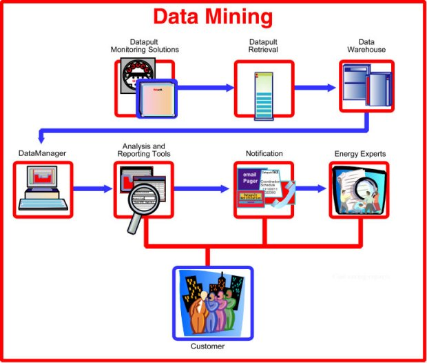 50 Data Mining Based Project Topics for Computer Engineering - CSE