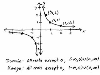 OpenAlgebra.com: Graphing Basic Functions