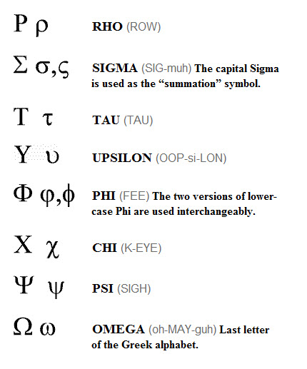 自由無拘束網路世界: 希臘字母的念法
