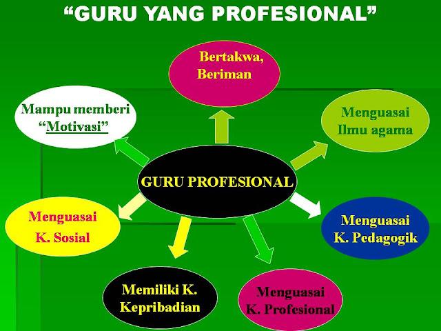 Hasil gambar untuk GURU IDEAL