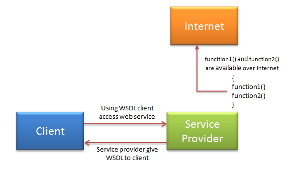 SOAP web services direct communication