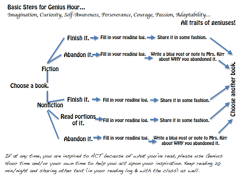 My Own Genius Hour Process For Genius Hour