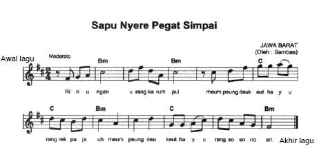 Cara Menentukan Akor pada Lagu