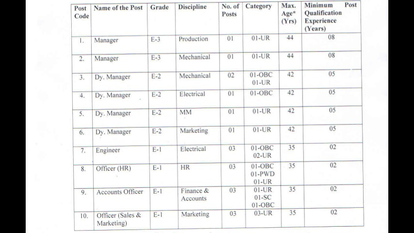 CCI Recruitment 2019|Apply For 19 Various Managers/Officers
