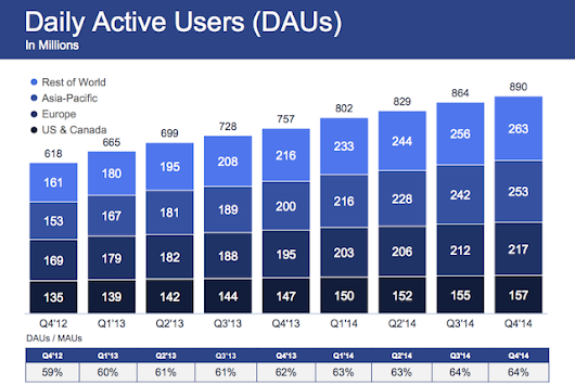 Facebook coming in hot with mobile growth