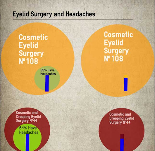 Eyelid Surgery and Headaches