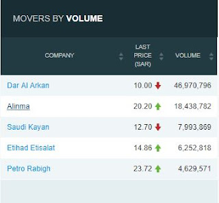 TASI Top 5 Volume for 19th of February 2018