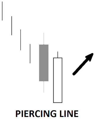 iq option piercing line strategy