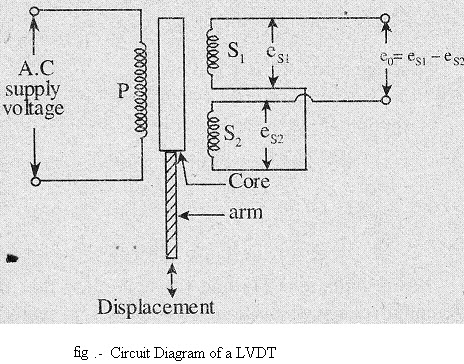 What Is Lvdt Explain It With Neat Diagram Led Downlight Wiring Electronics Notes April 2012 Merits Of