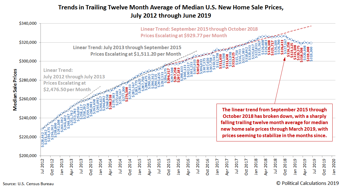 Trends in Trailing Twelve Month Average of Median U.S. New Home Sale Prices, July 2012 through June 2019