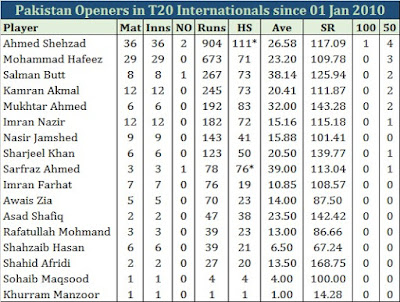Why was Ahmed Shehzad dropped in the first place?