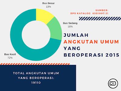 MRT Jakarta Bekerja Bersama #UbahJakarta Info Statistik Angkutan Umum di Jakarta