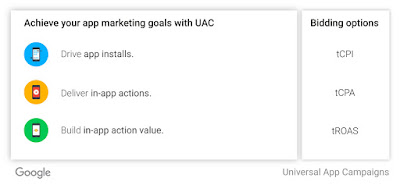 Google Adwords CUA