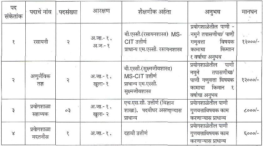 Hingoli Bharti 2015 details