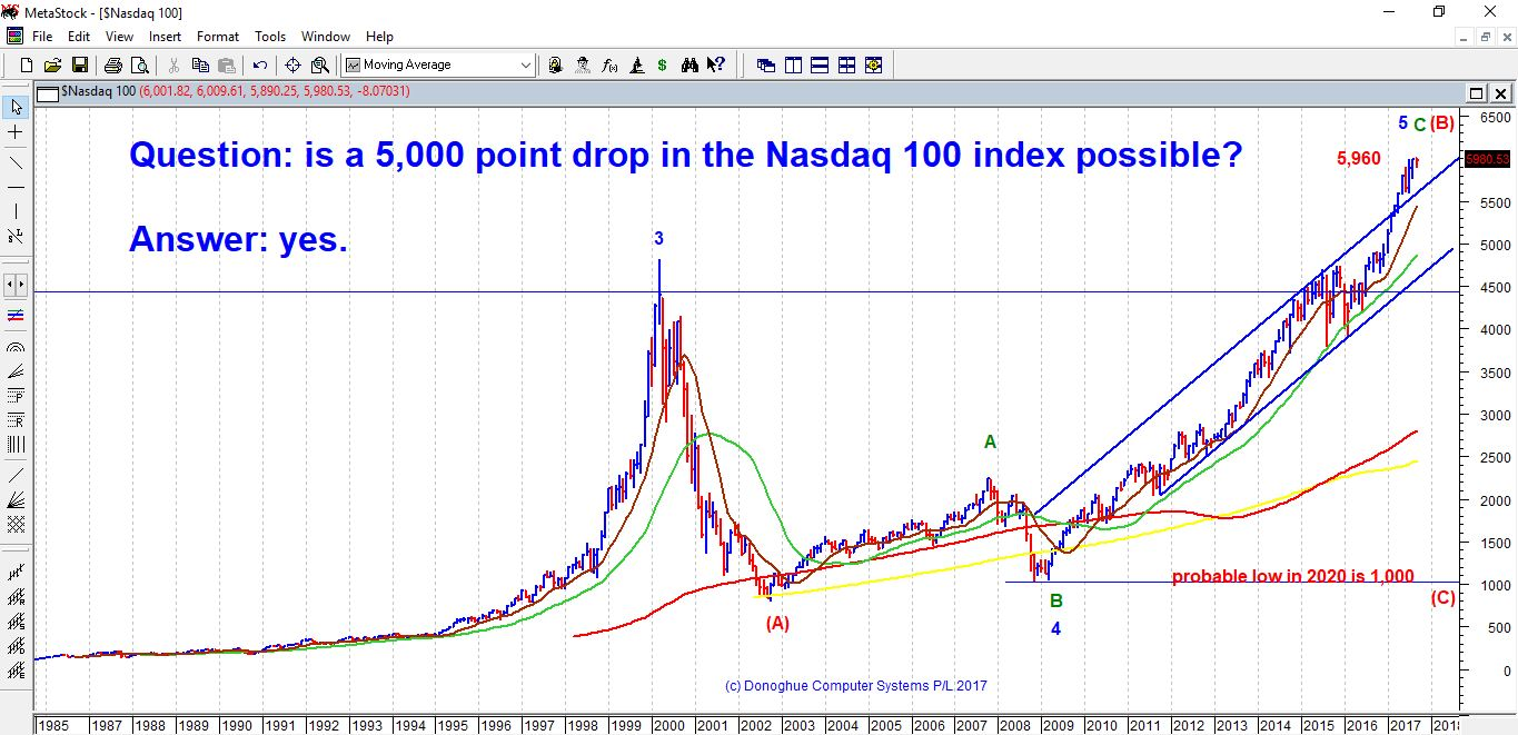 will the Nasdaq 100 drop 5,000 points by 2020?