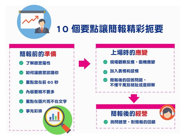 10個實用技巧 助你完成一場清晰有力的 Presentation