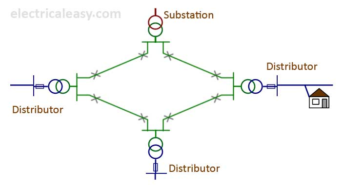 ring main distribution system