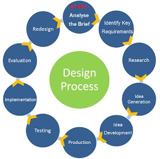 Rekayasa Proses Produksi Biodiesel dari Jarak Pagar