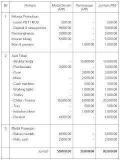It Surfech Nur Lailatul Anuar Contoh Business Plan