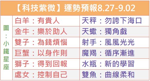 【科技紫微】運勢預報2018.0827-0902
