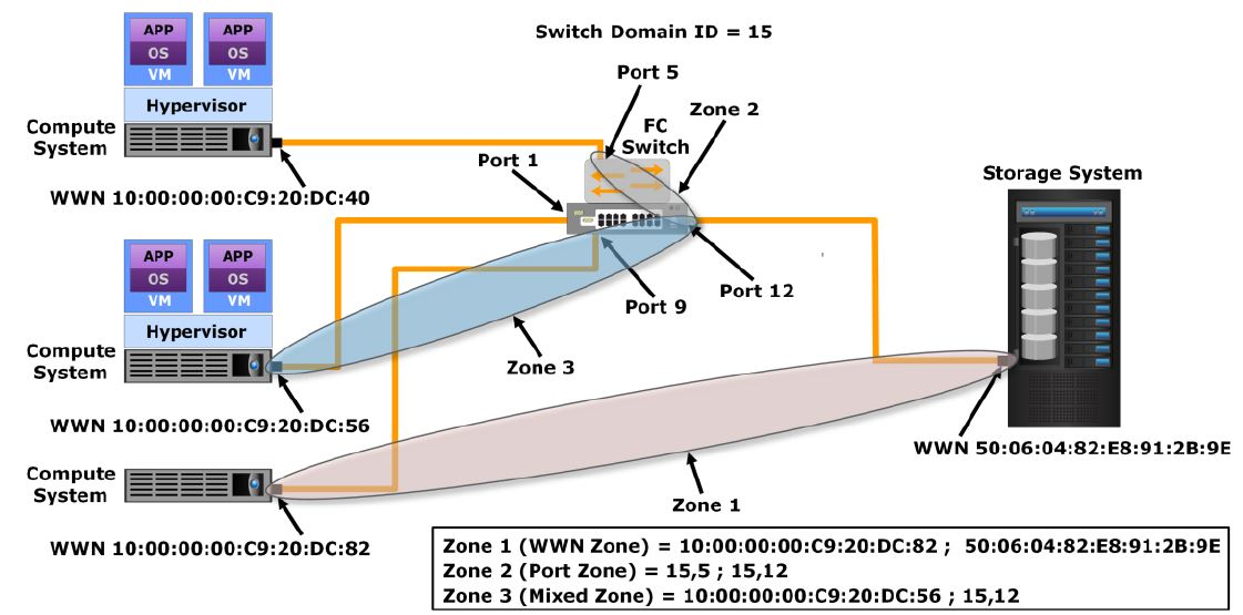 45 fibre channel fc zoning overview storage backup tutorials fc san zoning ccuart Images