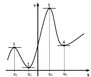 פונקציה בעלת 4 נקודות קיצון. נקודות 1 ו-3 הן נקודות מכסימום, ונקודות 2 ו-4 הן נקודות מינימום.
