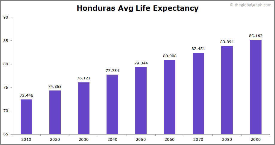Honduras  Avg Life Expectancy