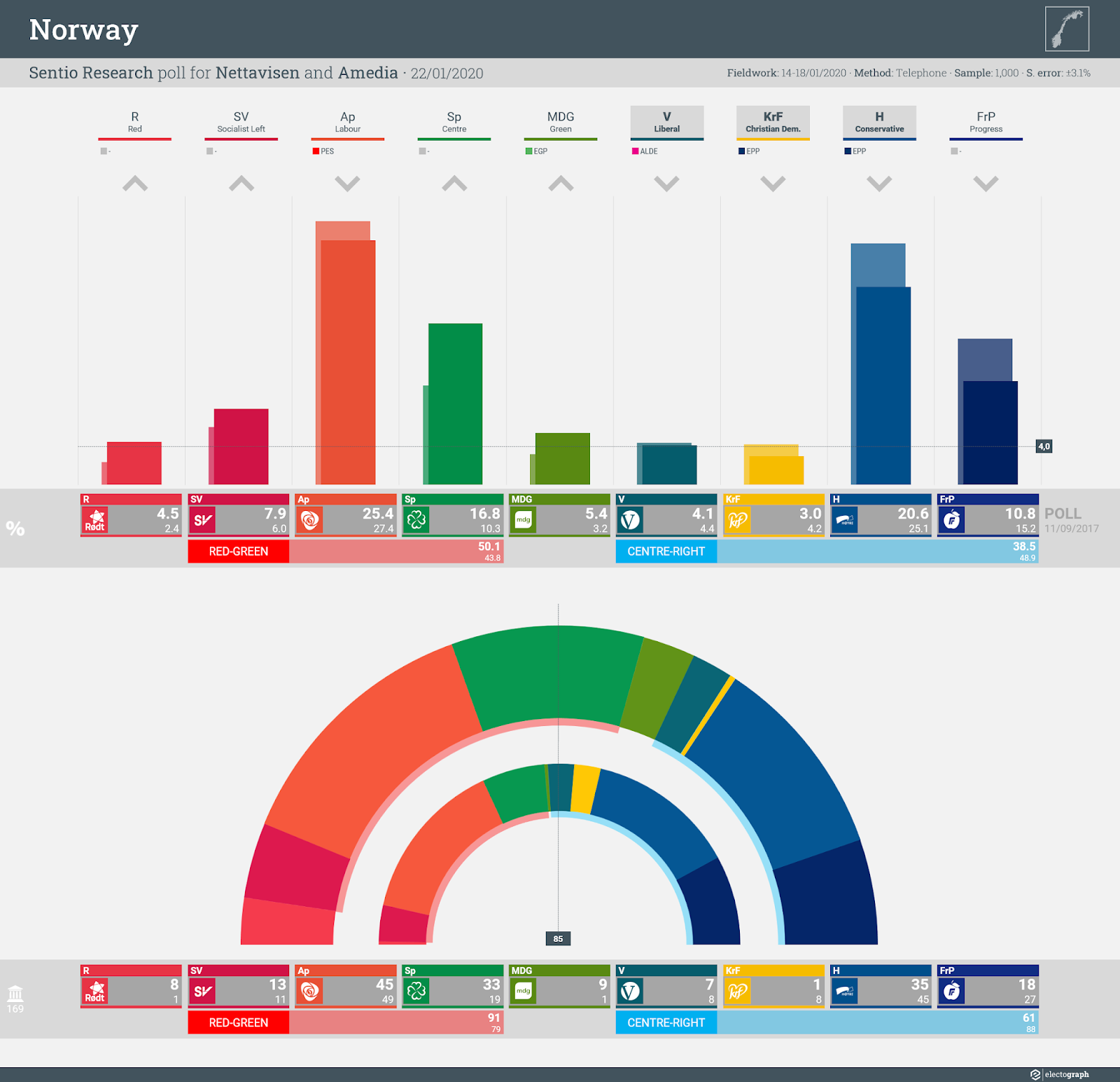 NORWAY: Sentio Research poll chart for Nettavisen and Amedia, 22 January 2020