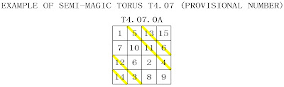 order 4 semi-magic torus type 7